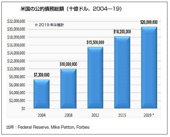①米国債務 20181009.png