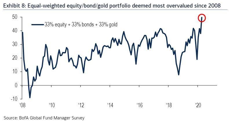 ②株式、債券、ゴールドを均等配分 20200831.jpg
