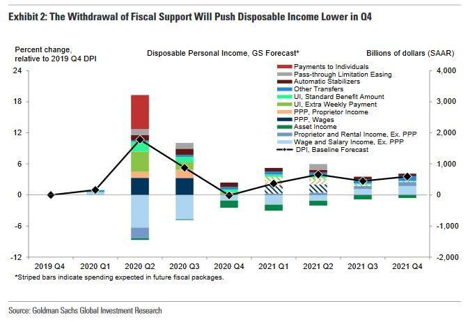 ③可処分所得は低下 20200928.jpg