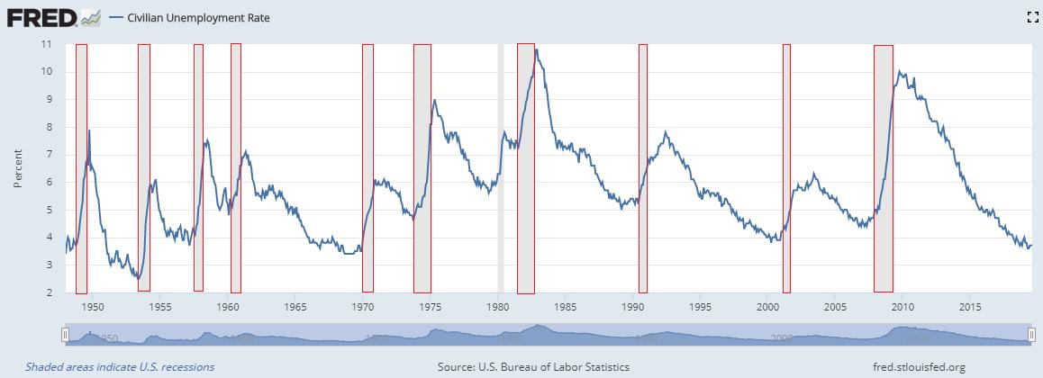 ③失業率と景気後退 20190917.png