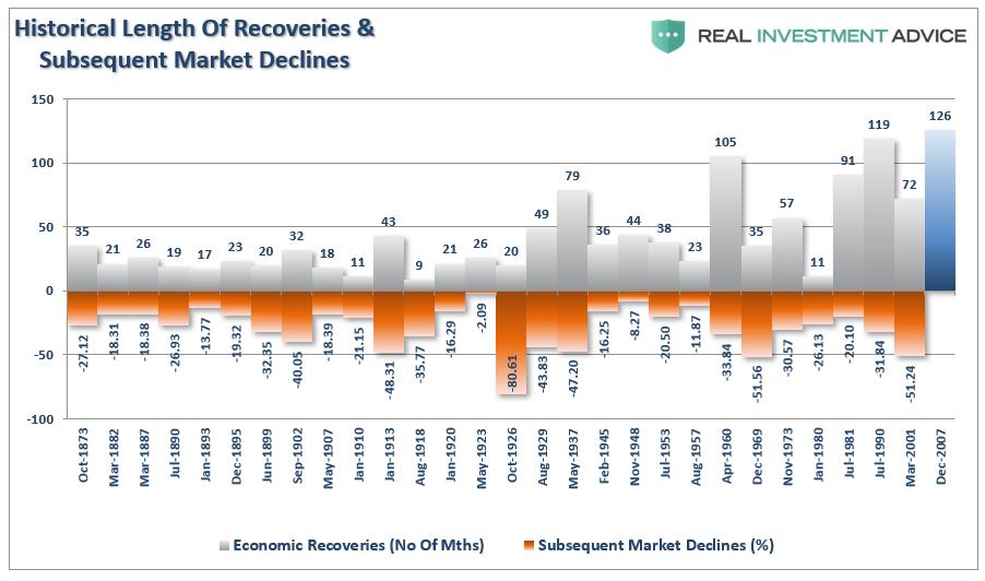 ③景気の長さとマーケット調整 2020330.png