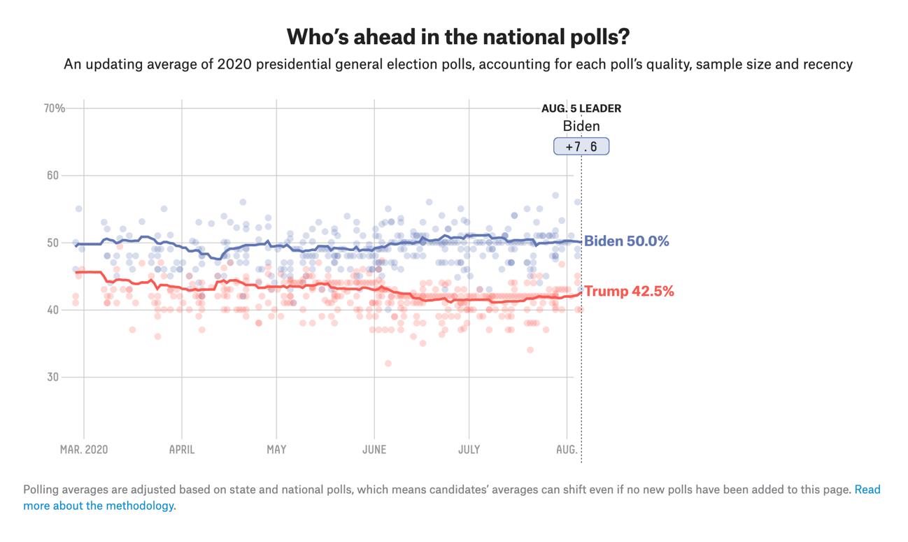 ③米大統領の候補者の支持率 20200811.png