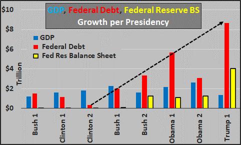 ③過去8度の大統領任期中の連邦債務 20200803.png