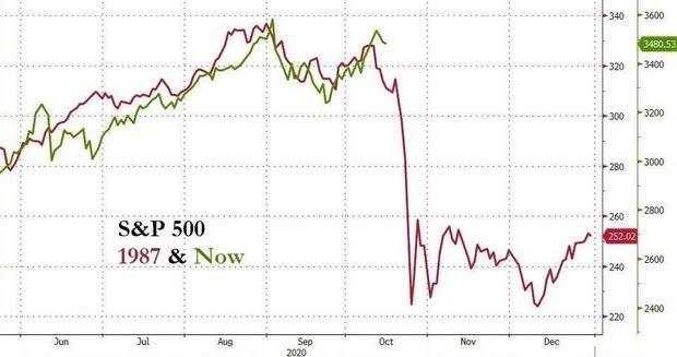 ③S&P500の推移 20201026.jpg