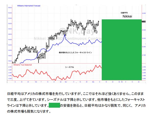 ⑥LW 日経平均予想 20191209.png