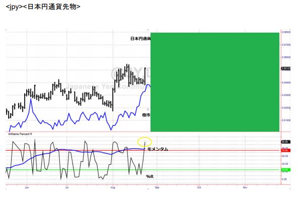 ⑥LW 日本円通貨先物予測 20190826.png