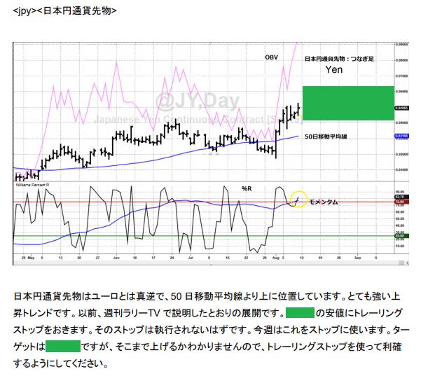 ⑧LW日本円通貨先物予測 20190813.png
