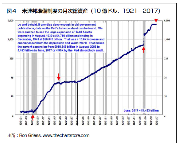 ⑨米連邦準備制度の月次総資産 20191007.png