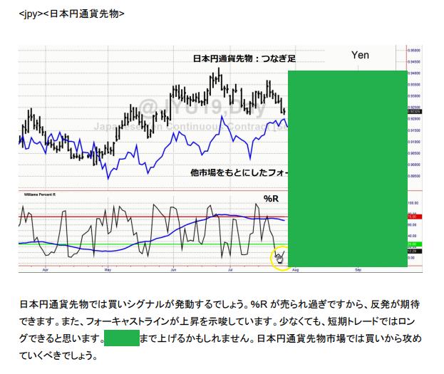 ⑮LW日本円通貨先物予測 20190729.png