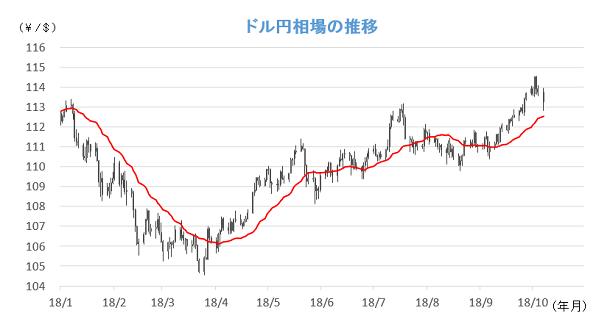 20181009円相場チャート.png
