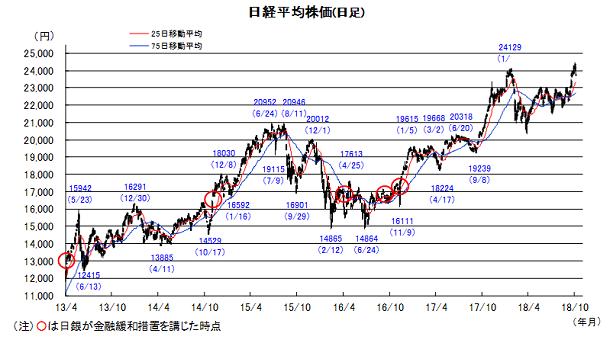 20181009日本株チャート.png