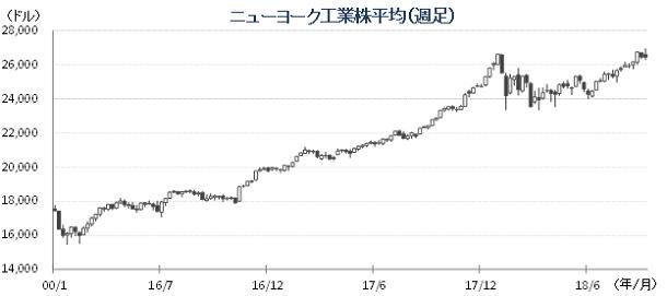 20181009NYダウチャート.png
