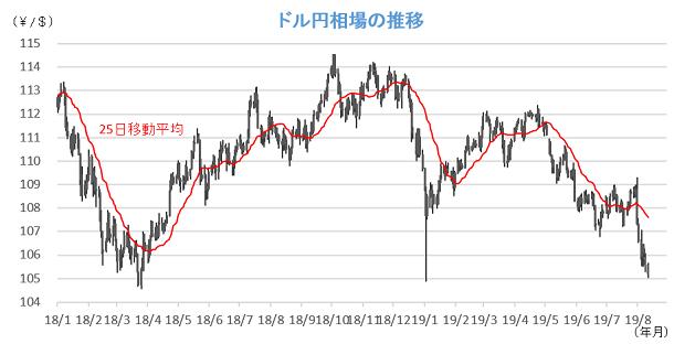 20190813円相場チャート.png