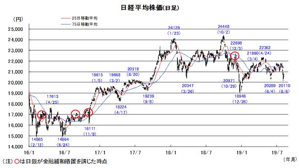 20190813日本株チャート.png