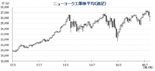 20190813NYダウチャート.png