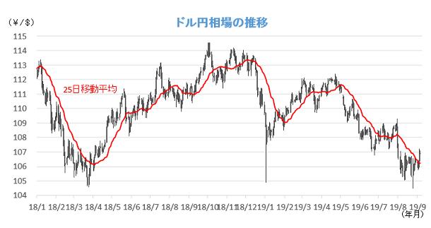 20190909円相場チャート.png
