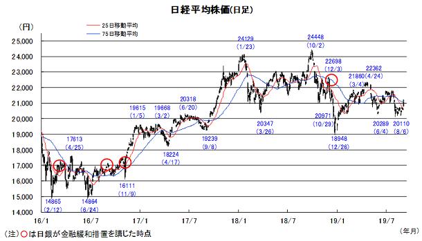 20190909日本株チャート.png