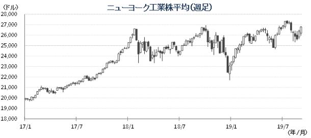 20190909NYダウチャート.png