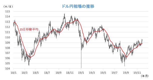 20191202円相場チャート.png