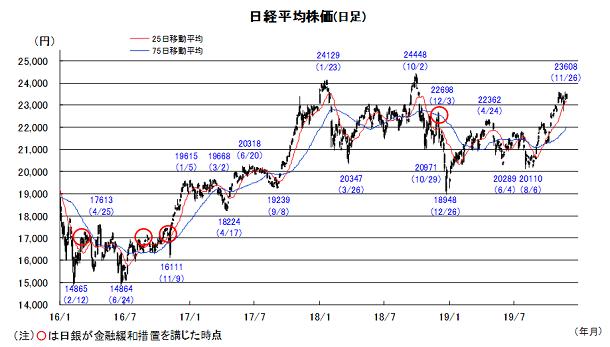 20191202日本株チャート.png