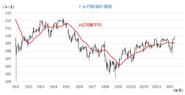20200114円相場チャート.png