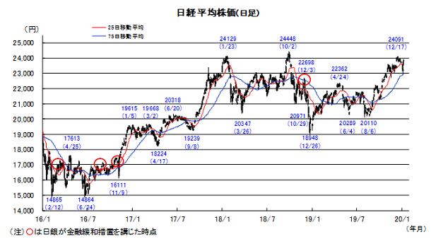 20200114日本株チャート.png