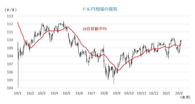 20200210円相場チャート.png