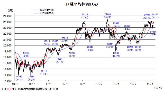 20200210日本株チャート.png