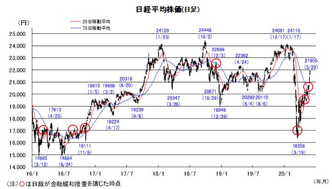 アビガン 株価