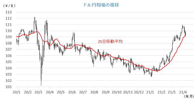 20210412円相場チャート.png