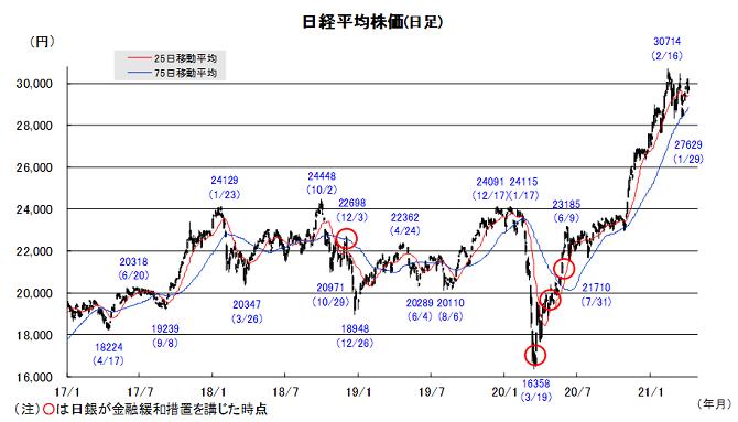 20210412日本株チャート.png