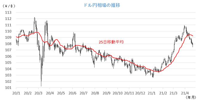 20210426円相場チャート.png