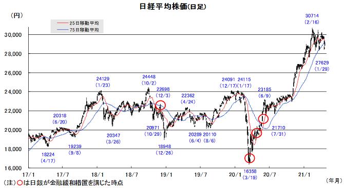20210426日本株チャート.png