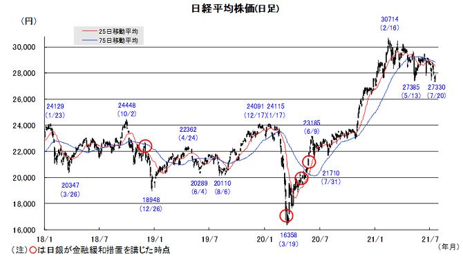 20210726日本株チャート.png