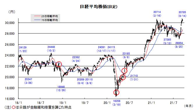 20210921日本株チャート.png