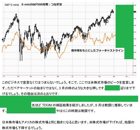 先物 アメリカ 株価