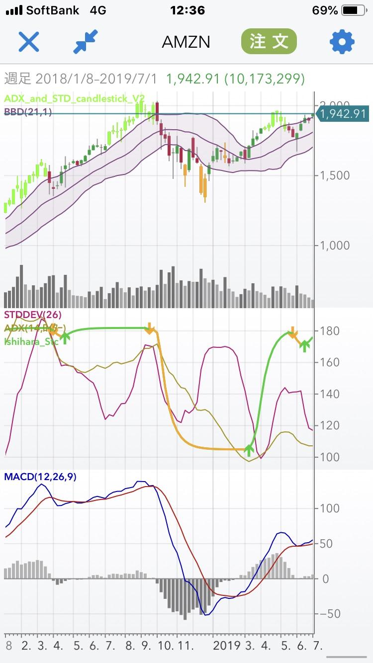 時間 外 取引 アマゾン 株価