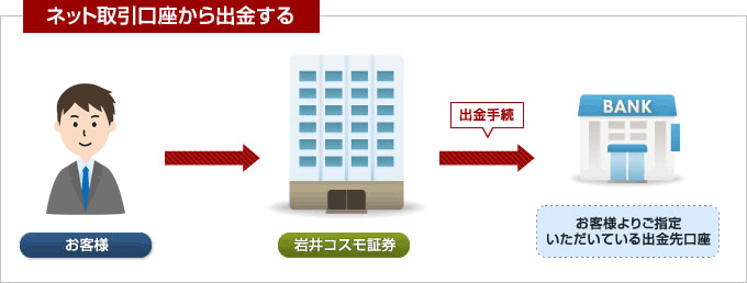 コスモ ネット 取引 証券 画面 岩井